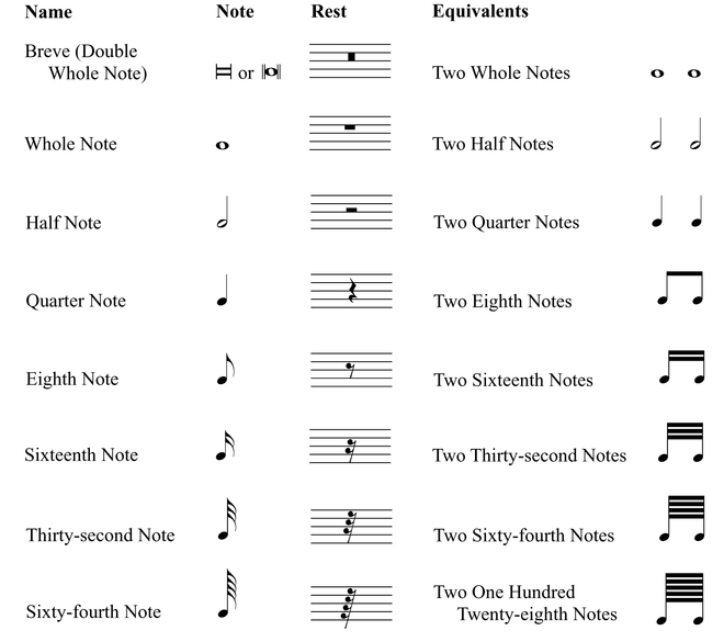 Type of Music Notes